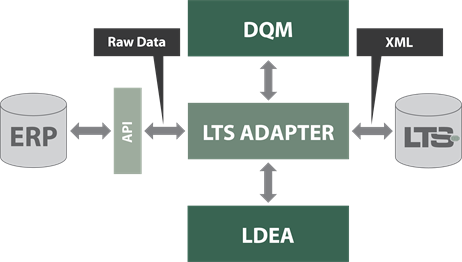 LTS Adapter